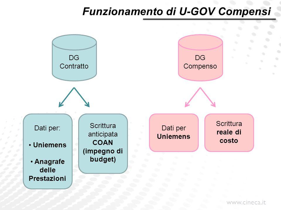 www.cineca.it DG Contratto DG Compenso Funzionamento di U-GOV Compensi Dati per: Uniemens Anagrafe delle Prestazioni Scrittura anticipata COAN (impegn