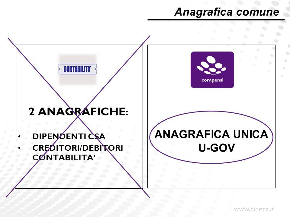 www.cineca.it 2 ANAGRAFICHE : DIPENDENTI CSA CREDITORI/DEBITORI CONTABILITA' ANAGRAFICA UNICA U-GOV Anagrafica comune