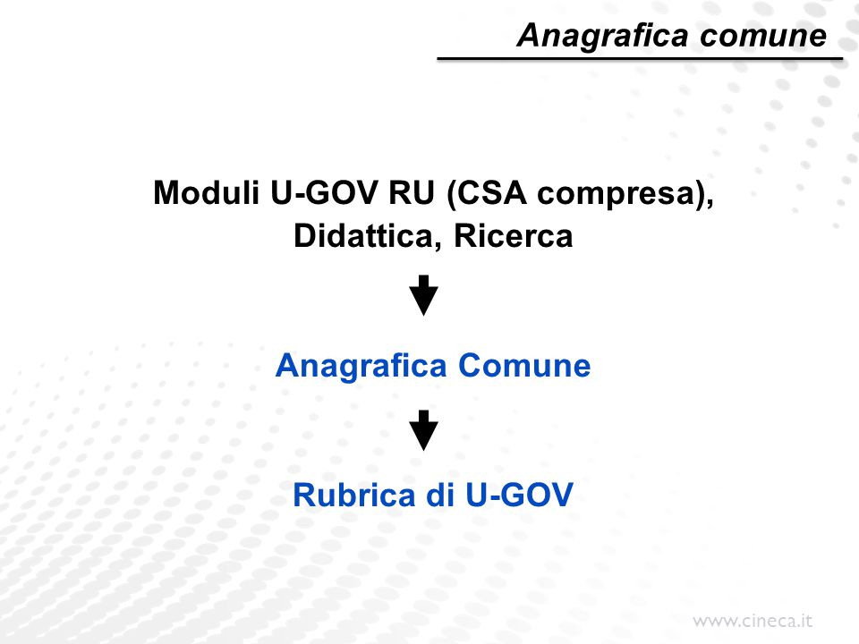 www.cineca.it Moduli U-GOV RU (CSA compresa), Didattica, Ricerca Anagrafica Comune Rubrica di U-GOV Anagrafica comune
