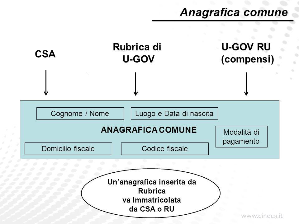 www.cineca.it Rubrica di U-GOV CSA ANAGRAFICA COMUNE U-GOV RU (compensi) Luogo e Data di nascitaCognome / Nome Domicilio fiscale Modalità di pagamento