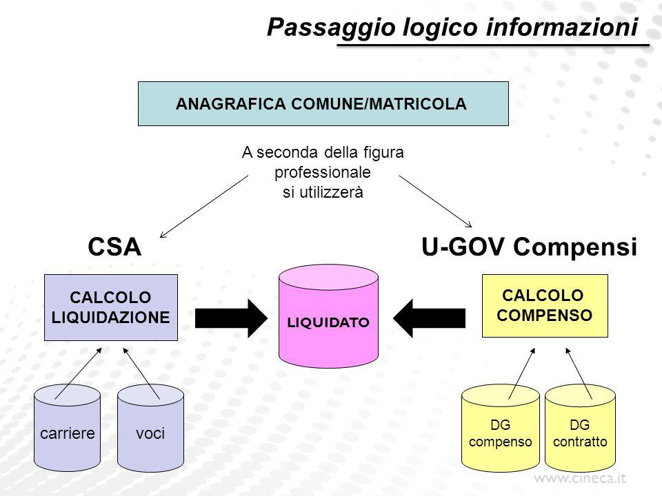 www.cineca.it LIQUIDATO carriere voci DG contratto CALCOLO LIQUIDAZIONE CALCOLO COMPENSO DG compenso U-GOV CompensiCSA ANAGRAFICA COMUNE/MATRICOLA A s