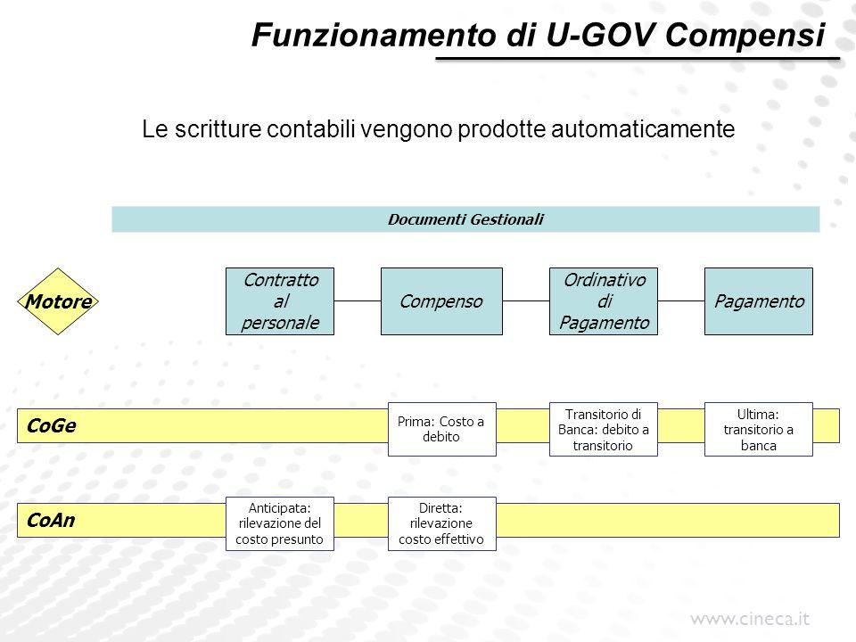 www.cineca.it Le scritture contabili vengono prodotte automaticamente Funzionamento di U-GOV Compensi Contratto al personale Compenso Ordinativo di Pa