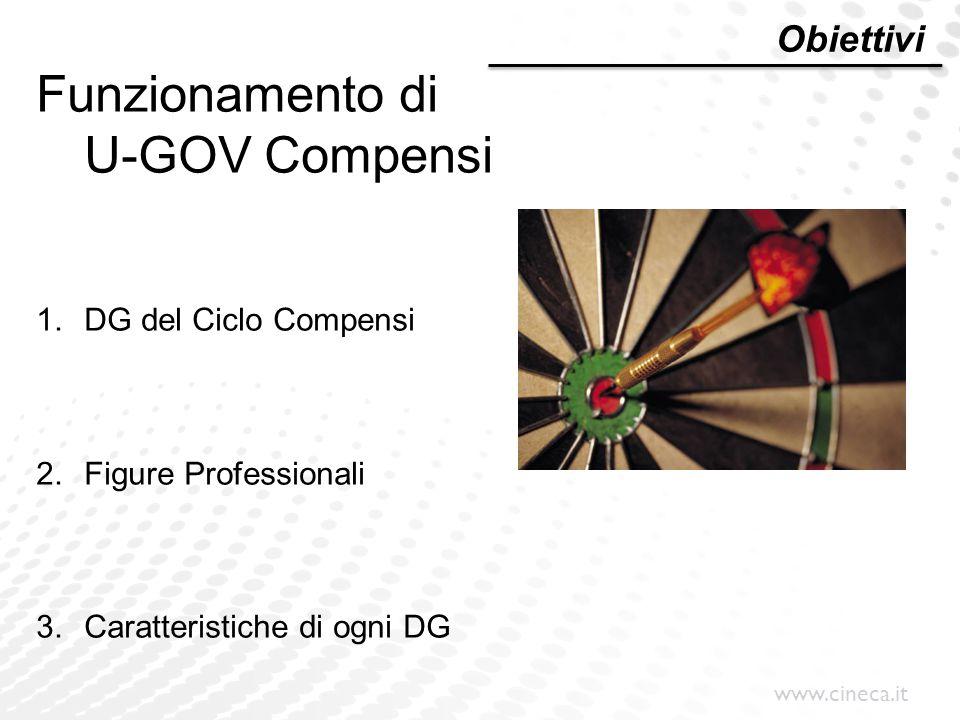 www.cineca.it Obiettivi Funzionamento di U-GOV Compensi 1.DG del Ciclo Compensi 2.Figure Professionali 3.Caratteristiche di ogni DG