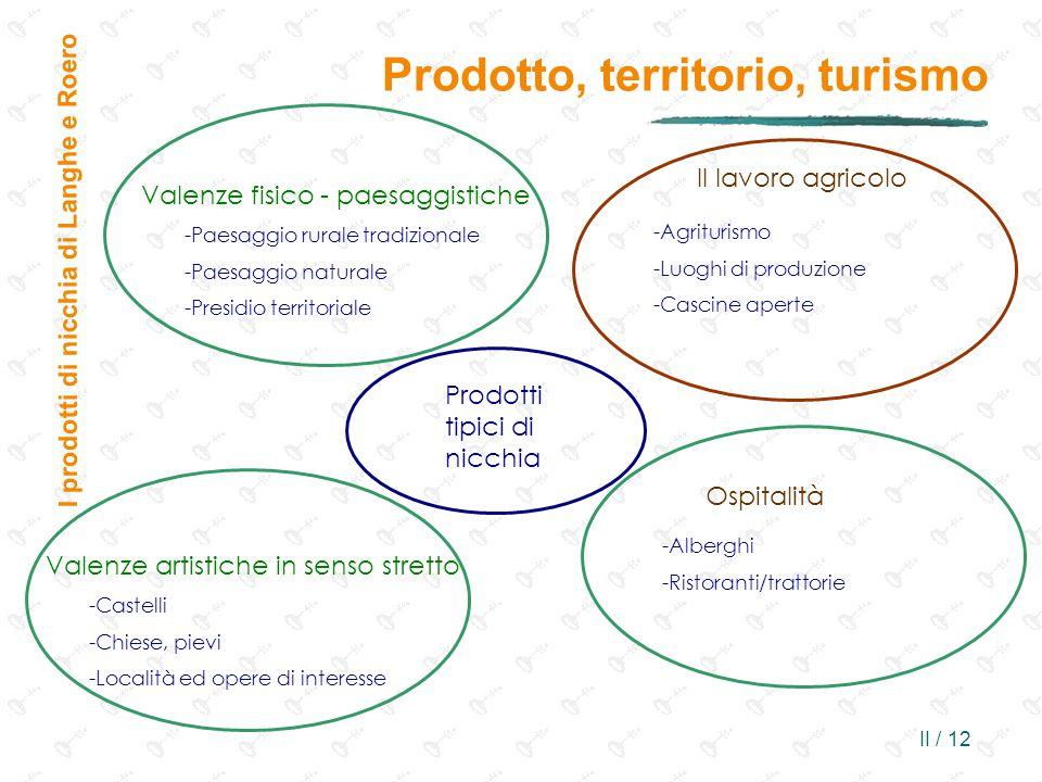 II / 12 Prodotto, territorio, turismo I prodotti di nicchia di Langhe e Roero Valenze fisico - paesaggistiche -Paesaggio rurale tradizionale -Paesaggi