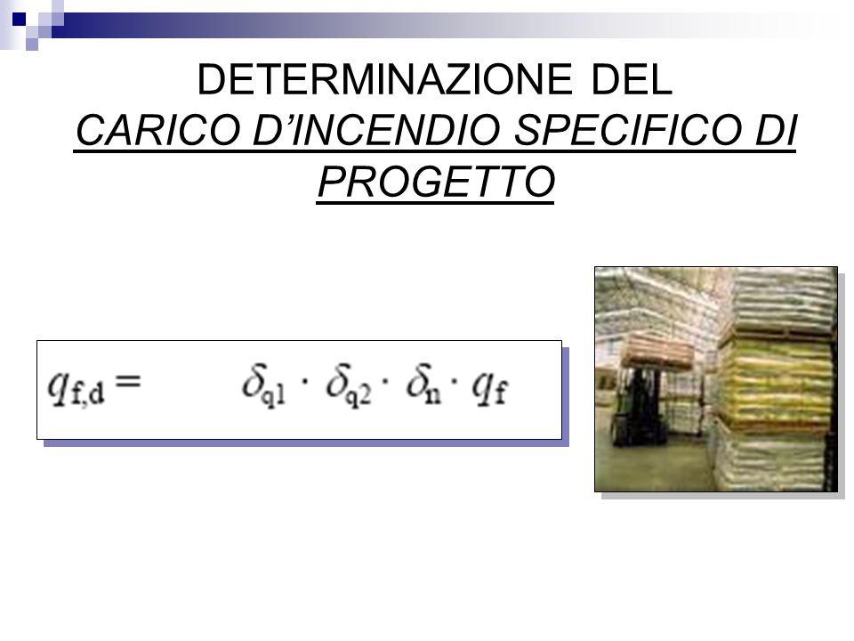 DETERMINAZIONE DEL CARICO D'INCENDIO SPECIFICO DI PROGETTO