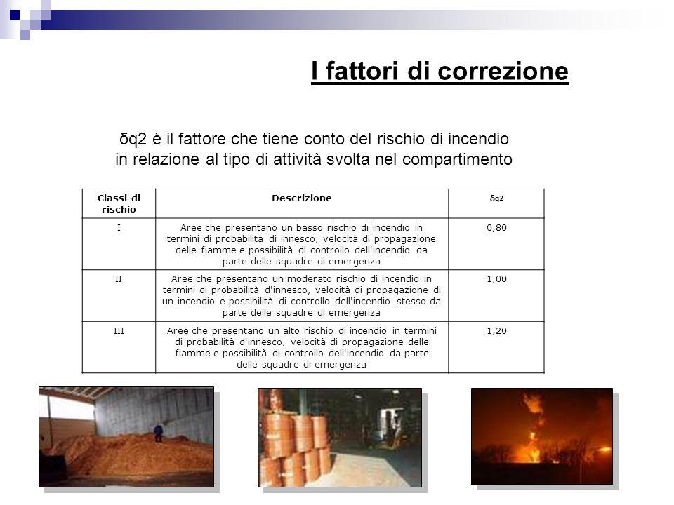 I fattori di correzione δq2 è il fattore che tiene conto del rischio di incendio in relazione al tipo di attività svolta nel compartimento Classi di r