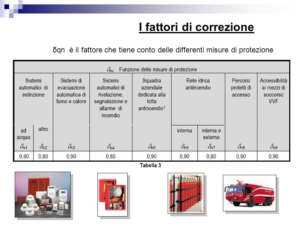 I fattori di correzione δqn è il fattore che tiene conto delle differenti misure di protezione
