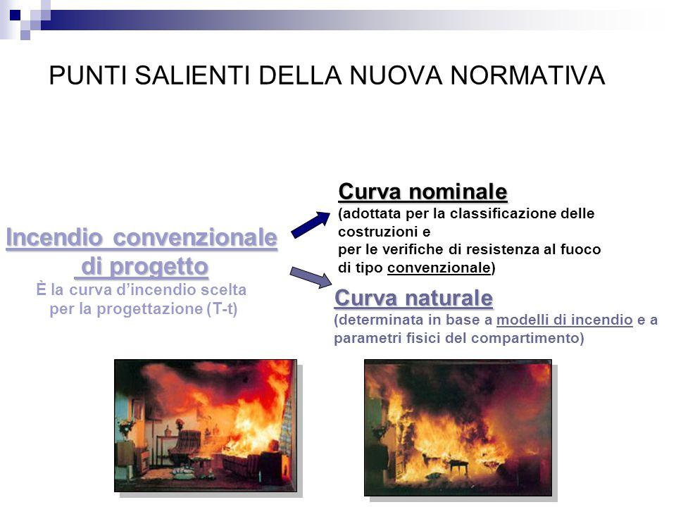 PUNTI SALIENTI DELLA NUOVA NORMATIVA Incendio convenzionale di progetto di progetto È la curva d'incendio scelta per la progettazione (T-t) Curva nomi