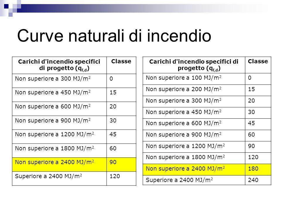 Curve naturali di incendio Carichi d'incendio specifici di progetto (q f,d ) Classe Non superiore a 300 MJ/m 2 0 Non superiore a 450 MJ/m 2 15 Non sup