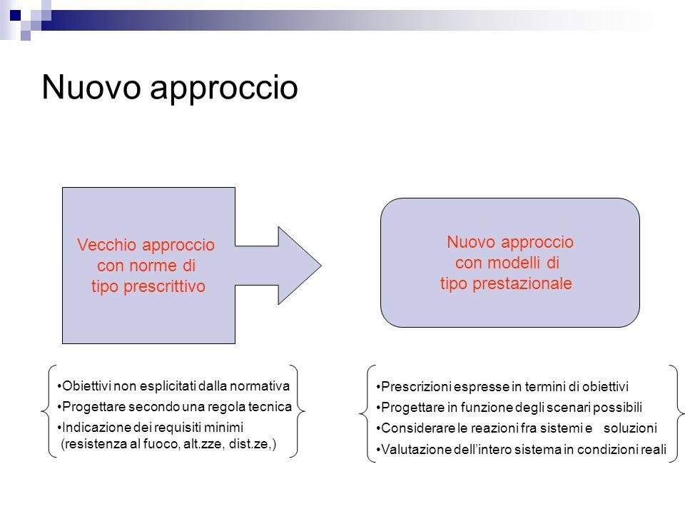 Nuovo approccio Vecchio approccio con norme di tipo prescrittivo Nuovo approccio con modelli di tipo prestazionale Obiettivi non esplicitati dalla nor