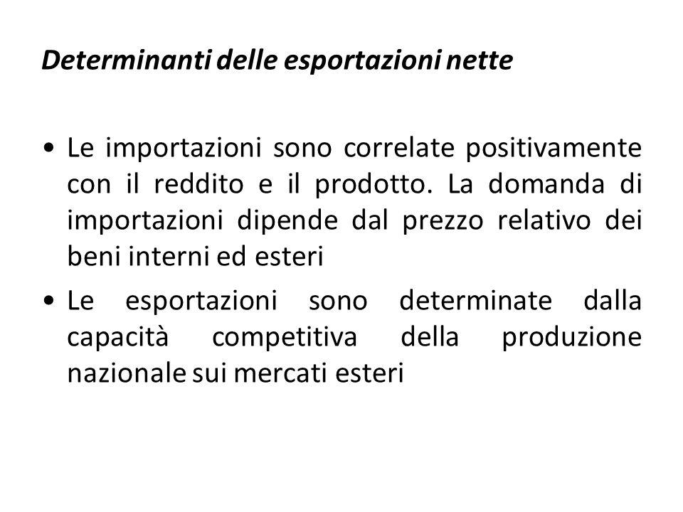 Determinanti delle esportazioni nette Le importazioni sono correlate positivamente con il reddito e il prodotto. La domanda di importazioni dipende da