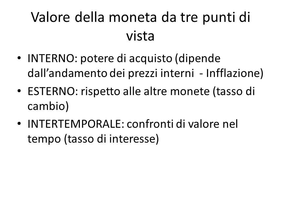 Valore della moneta da tre punti di vista INTERNO: potere di acquisto (dipende dall'andamento dei prezzi interni - Infflazione) ESTERNO: rispetto alle