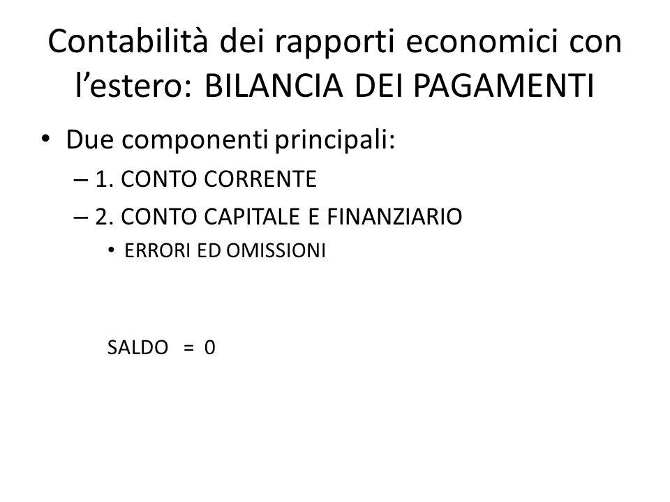 Contabilità dei rapporti economici con l'estero: BILANCIA DEI PAGAMENTI Due componenti principali: – 1. CONTO CORRENTE – 2. CONTO CAPITALE E FINANZIAR