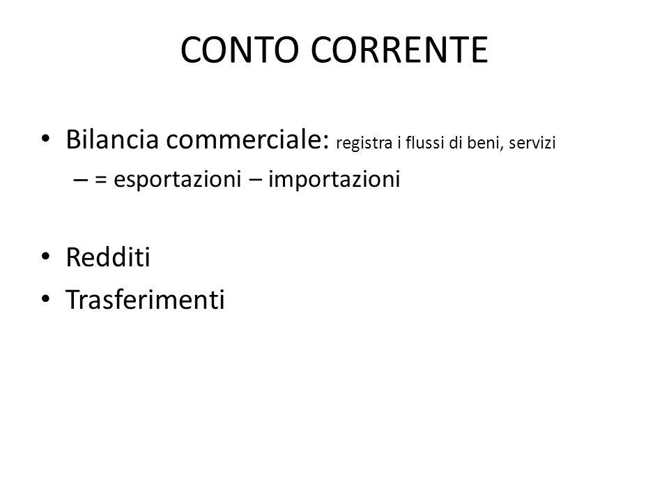 CONTO CORRENTE Bilancia commerciale: registra i flussi di beni, servizi – = esportazioni – importazioni Redditi Trasferimenti