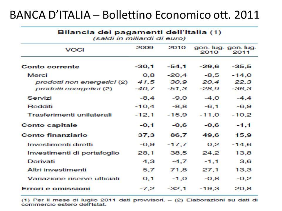 BANCA D'ITALIA – Bollettino Economico ott. 2011