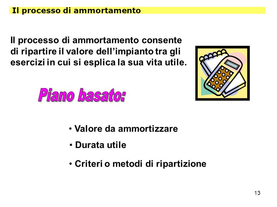 13 Il processo di ammortamento Il processo di ammortamento consente di ripartire il valore dell'impianto tra gli esercizi in cui si esplica la sua vit