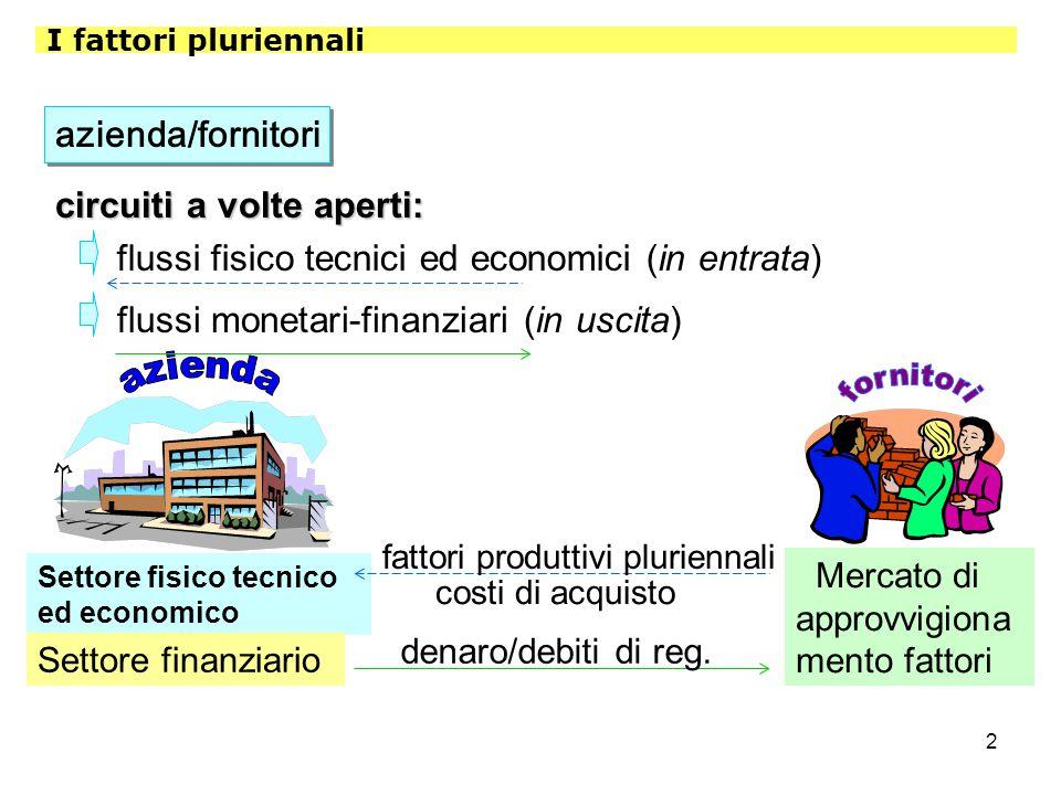 3 I fattori pluriennali (caratteristiche) STRUMENTI del processo produttivo MEZZI e non oggetti della produzione di beni e servizi Non destinati alla vendita Non destinati a trasformazioni tecnico-economiche Fattori ad USO DUREVOLE