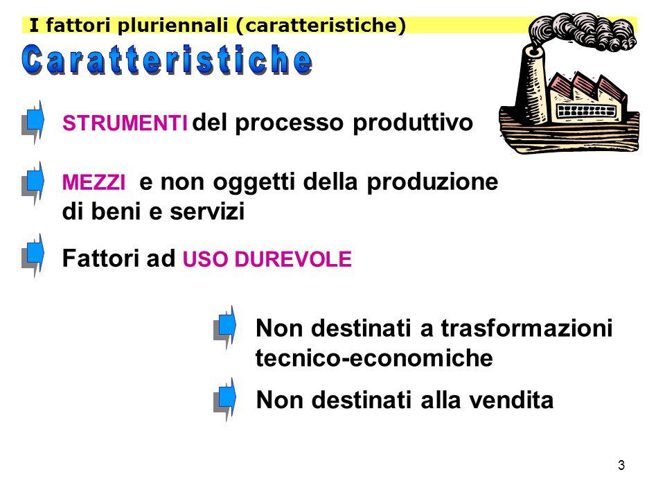 3 I fattori pluriennali (caratteristiche) STRUMENTI del processo produttivo MEZZI e non oggetti della produzione di beni e servizi Non destinati alla