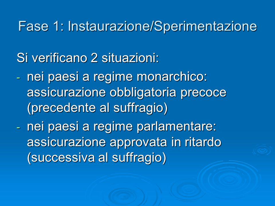 Fase 1: Instaurazione/Sperimentazione Si verificano 2 situazioni: - nei paesi a regime monarchico: assicurazione obbligatoria precoce (precedente al s