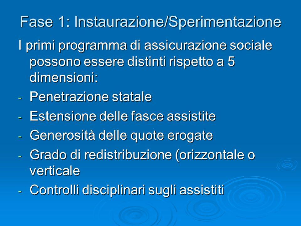 Fase 1: Instaurazione/Sperimentazione I primi programma di assicurazione sociale possono essere distinti rispetto a 5 dimensioni: - Penetrazione stata