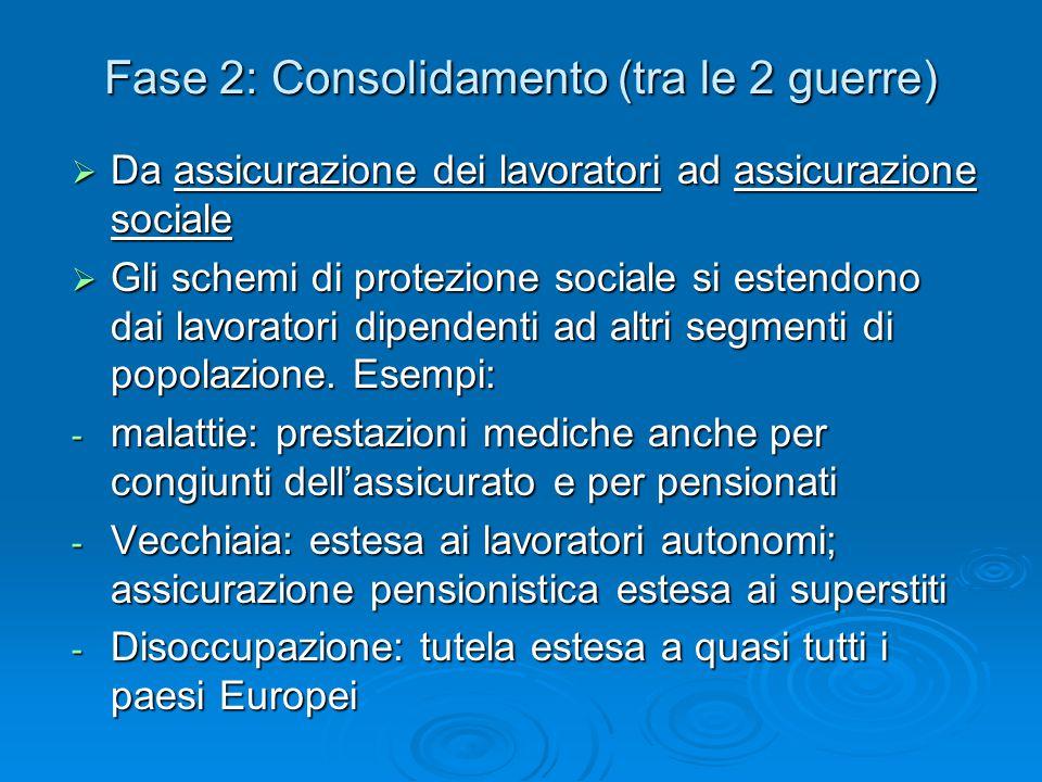 Fase 2: Consolidamento (tra le 2 guerre)  Da assicurazione dei lavoratori ad assicurazione sociale  Gli schemi di protezione sociale si estendono da