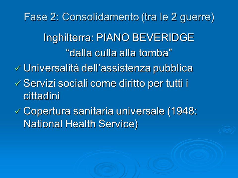 """Fase 2: Consolidamento (tra le 2 guerre) Inghilterra: PIANO BEVERIDGE """"dalla culla alla tomba"""" Universalità dell'assistenza pubblica Universalità dell"""