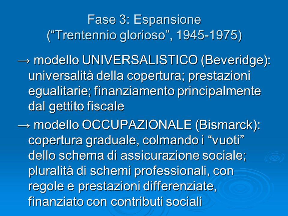 """Fase 3: Espansione (""""Trentennio glorioso"""", 1945-1975) → modello UNIVERSALISTICO (Beveridge): universalità della copertura; prestazioni egualitarie; fi"""