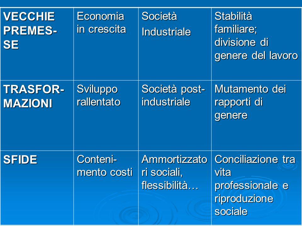 VECCHIE PREMES- SE Economia in crescita SocietàIndustriale Stabilità familiare; divisione di genere del lavoro TRASFOR- MAZIONI Sviluppo rallentato So