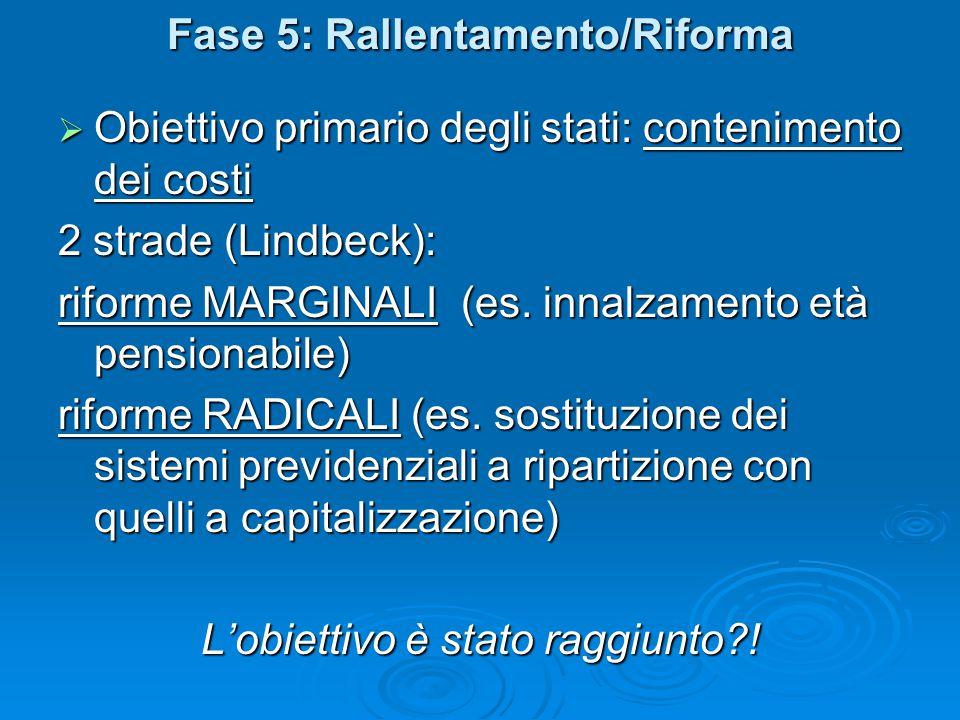 Fase 5: Rallentamento/Riforma  Obiettivo primario degli stati: contenimento dei costi 2 strade (Lindbeck): riforme MARGINALI (es. innalzamento età pe