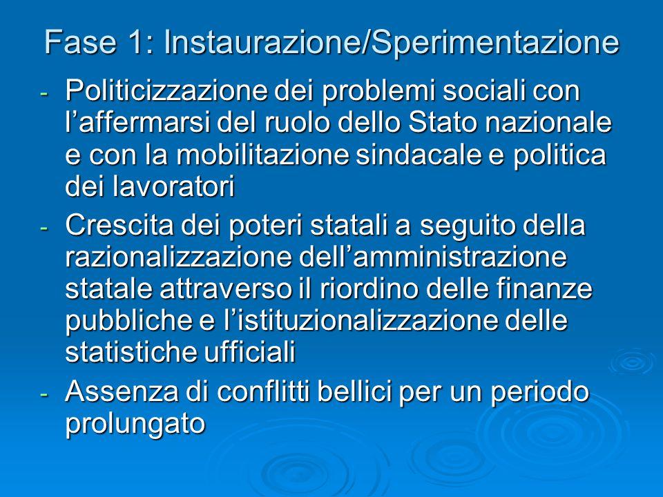 Fase 1: Instaurazione/Sperimentazione - Politicizzazione dei problemi sociali con l'affermarsi del ruolo dello Stato nazionale e con la mobilitazione