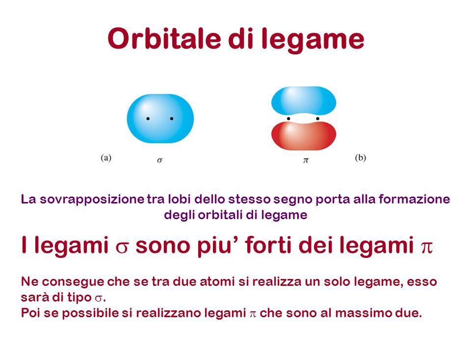 Orbitale di legame La sovrapposizione tra lobi dello stesso segno porta alla formazione degli orbitali di legame I legami  sono piu' forti dei legami  Ne consegue che se tra due atomi si realizza un solo legame, esso sarà di tipo .