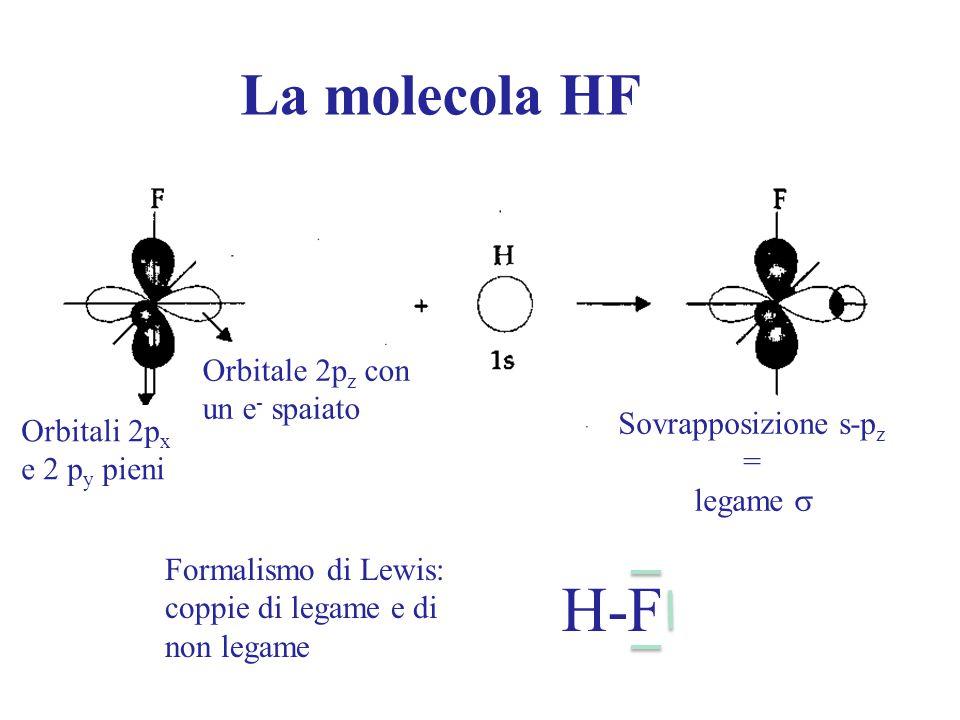 La molecola HF Orbitali 2p x e 2 p y pieni Orbitale 2p z con un e - spaiato Sovrapposizione s-p z = legame  H-F Formalismo di Lewis: coppie di legame