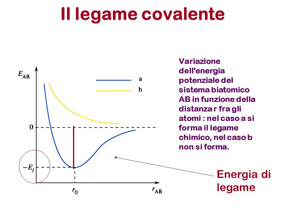 Il legame covalente Variazione dell energia potenziale del sistema biatomico AB in funzione della distanza r fra gli atomi : nel caso a si forma il legame chimico, nel caso b non si forma.