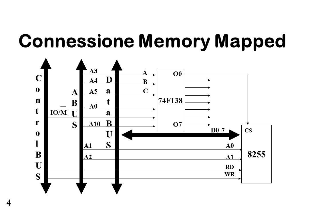 4 Connessione Memory Mapped 74F138 8255 A0 A1 A2 ABUSABUS DataBUSDataBUS ControlBUSControlBUS RD WR D0-7 CS O0 A3 B C A A4 A5 A0 A10 IO/M O7