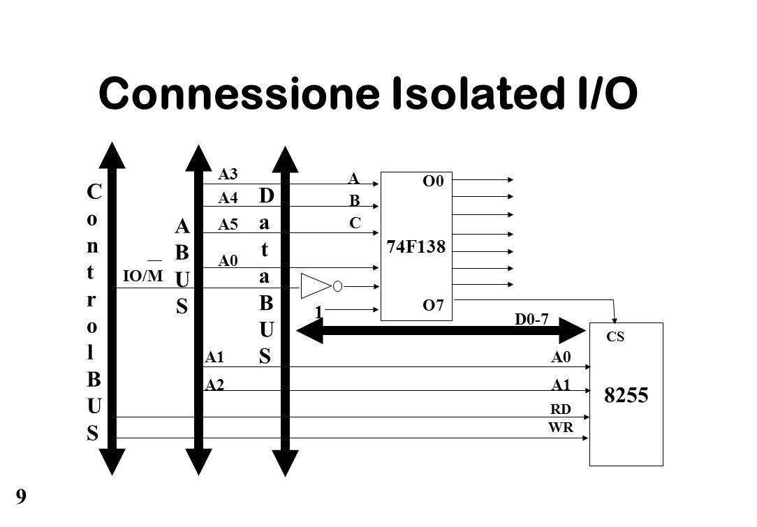 9 Connessione Isolated I/O 74F138 8255 A0 A1 A2 ABUSABUS DataBUSDataBUS ControlBUSControlBUS RD WR D0-7 CS O0 A3 B C A A4 A5 A0 IO/M O7 1