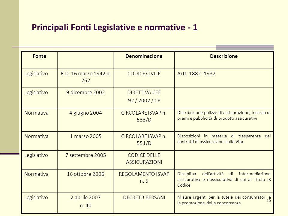 10 Principali Fonti Legislative e normative - 1 FonteDenominazioneDescrizione LegislativoR.D.