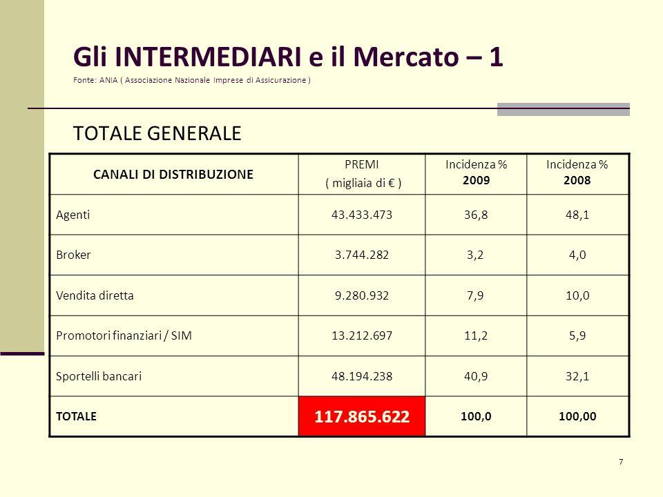 7 Gli INTERMEDIARI e il Mercato – 1 Fonte: ANIA ( Associazione Nazionale Imprese di Assicurazione ) TOTALE GENERALE CANALI DI DISTRIBUZIONE PREMI ( migliaia di € ) Incidenza % 2009 Incidenza % 2008 Agenti43.433.47336,848,1 Broker3.744.2823,24,0 Vendita diretta9.280.9327,910,0 Promotori finanziari / SIM13.212.69711,25,9 Sportelli bancari48.194.23840,932,1 TOTALE 117.865.622 100,0100,00