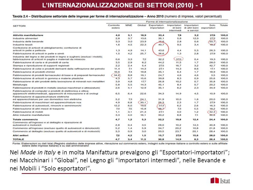 Nel Made in Italy e in molta Manifattura prevalgono gli Esportatori-importatori ; nei Macchinari i Global , nel Legno gli importatori intermedi , nelle Bevande e nei Mobili i Solo esportatori .