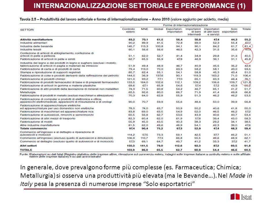 INTERNAZIONALIZZAZIONE SETTORIALE E PERFORMANCE (1) In generale, dove prevalgono forme più complesse (es. Farmaceutica; Chimica; Metallurgia) si osser