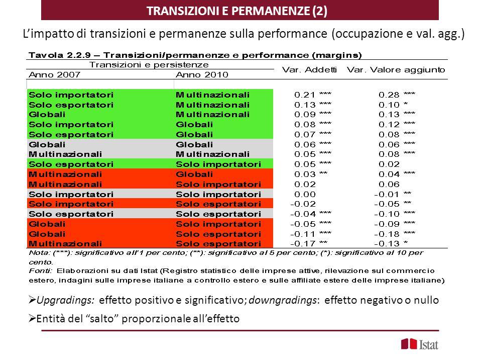 TRANSIZIONI E PERMANENZE (2) L'impatto di transizioni e permanenze sulla performance (occupazione e val. agg.)  Upgradings: effetto positivo e signif
