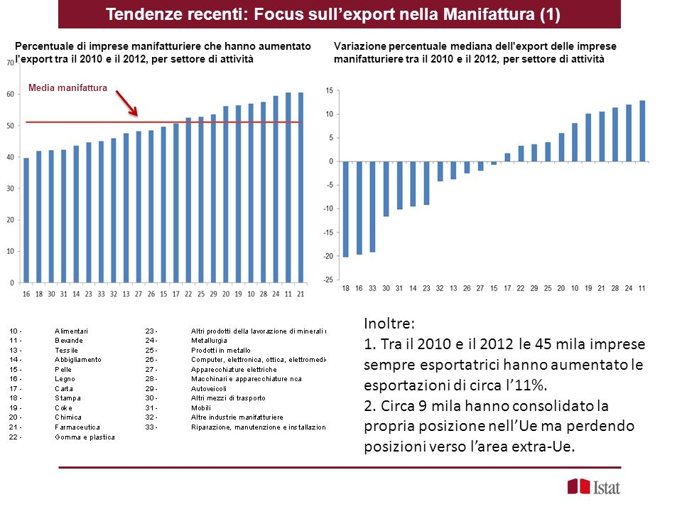 Media manifattura Tendenze recenti: Focus sull'export nella Manifattura (1) Inoltre: 1. Tra il 2010 e il 2012 le 45 mila imprese sempre esportatrici h