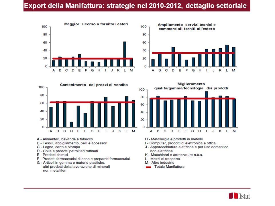 Export della Manifattura: strategie nel 2010-2012, dettaglio settoriale