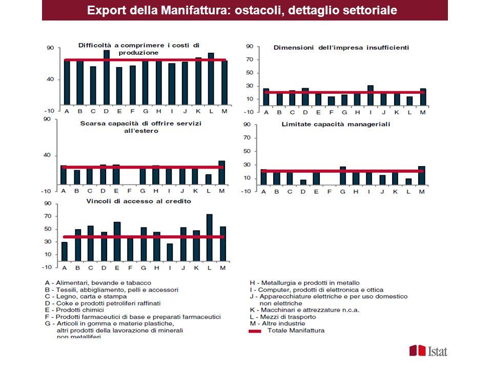 Export della Manifattura: ostacoli, dettaglio settoriale