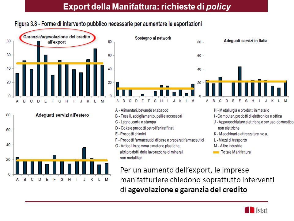 Per un aumento dell'export, le imprese manifatturiere chiedono soprattutto interventi di agevolazione e garanzia del credito Export della Manifattura: richieste di policy