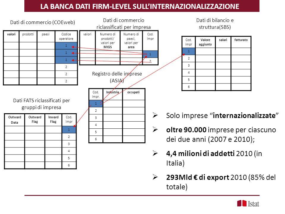 LA BANCA DATI FIRM-LEVEL SULL'INTERNAZIONALIZZAZIONE Cod. impr. Industriaoccupati 1 2 3 4 5 6 Registro delle imprese (ASIA) Cod. impr Valore aggiunto