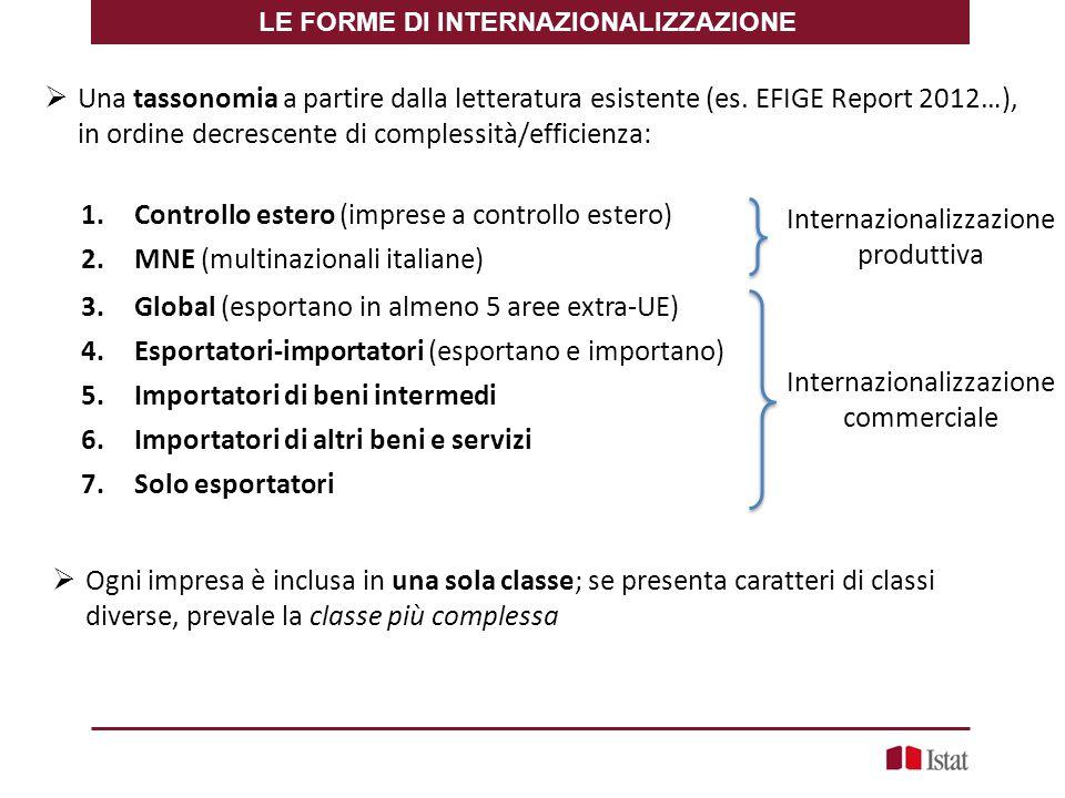 LE FORME DI INTERNAZIONALIZZAZIONE  Una tassonomia a partire dalla letteratura esistente (es. EFIGE Report 2012…), in ordine decrescente di complessi