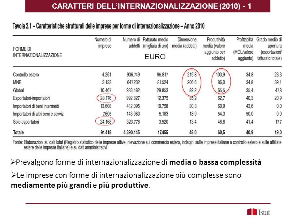 CARATTERI DELL'INTERNAZIONALIZZAZIONE (2010) - 1  Prevalgono forme di internazionalizzazione di media o bassa complessità  Le imprese con forme di internazionalizzazione più complesse sono mediamente più grandi e più produttive.