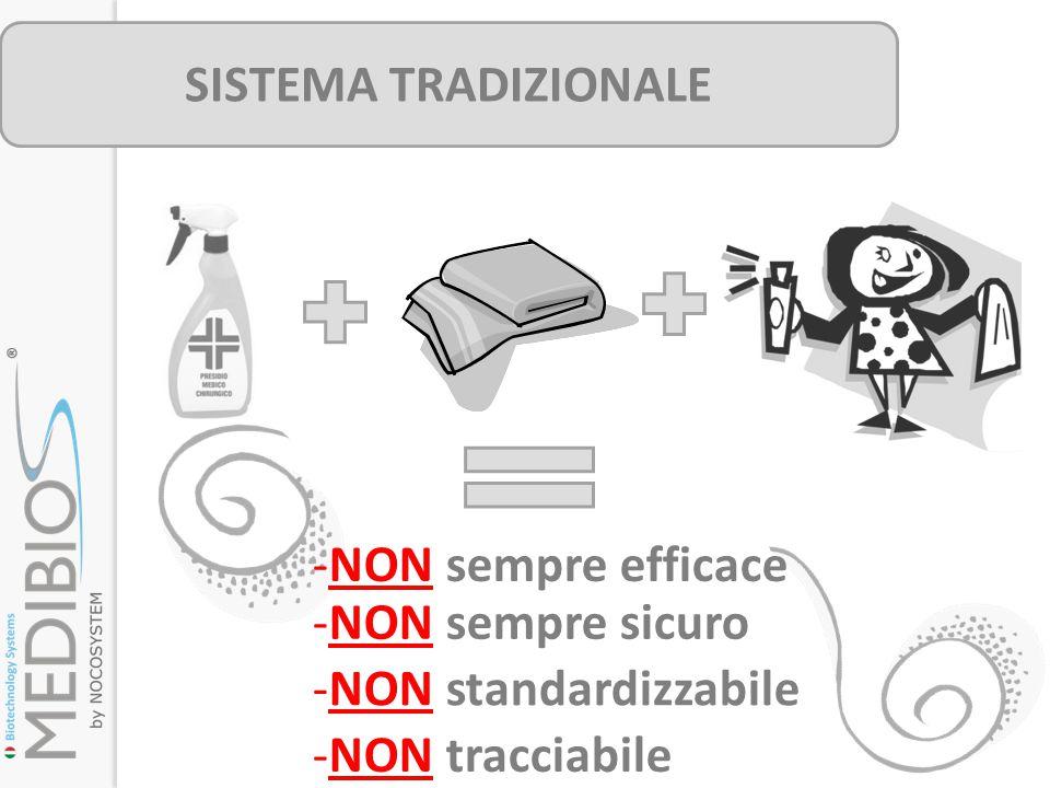 SISTEMA TRADIZIONALE -NON sempre efficace -NON sempre sicuro -NON standardizzabile -NON tracciabile