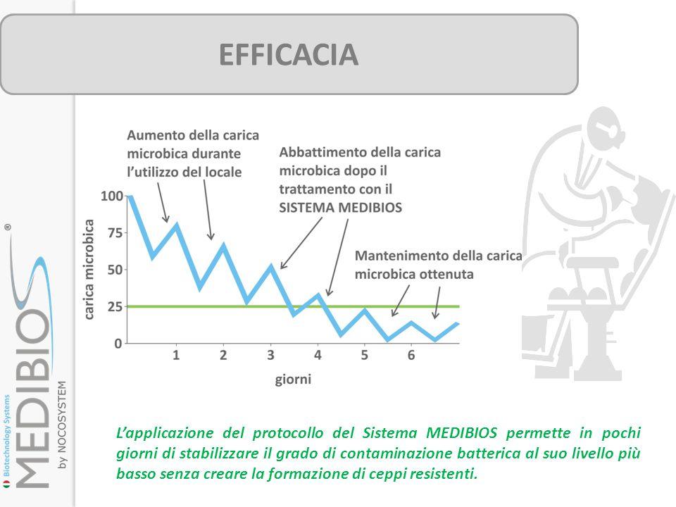 EFFICACIA L'applicazione del protocollo del Sistema MEDIBIOS permette in pochi giorni di stabilizzare il grado di contaminazione batterica al suo live
