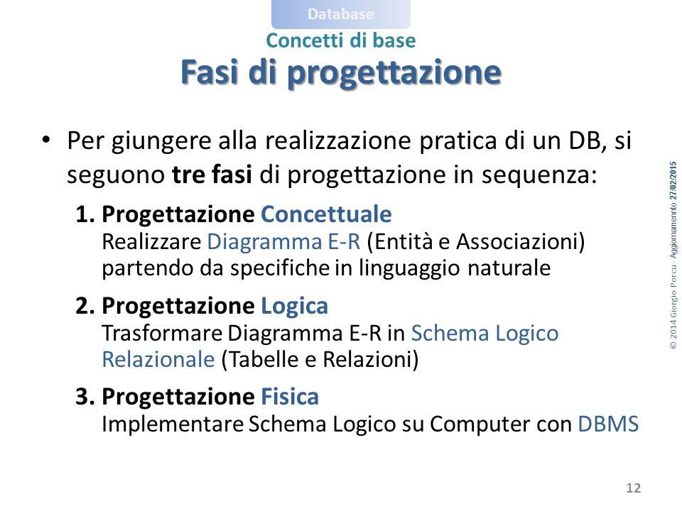 © 2014 Giorgio Porcu - Aggiornamennto 27/02/2015 Database Concetti di base Per giungere alla realizzazione pratica di un DB, si seguono tre fasi di progettazione in sequenza: 1.Progettazione Concettuale Realizzare Diagramma E-R (Entità e Associazioni) partendo da specifiche in linguaggio naturale 2.Progettazione Logica Trasformare Diagramma E-R in Schema Logico Relazionale (Tabelle e Relazioni) 3.Progettazione Fisica Implementare Schema Logico su Computer con DBMS Fasi di progettazione 12